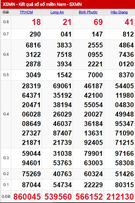 Dự đoan Xsmn 25 06 Dự đoan Xổ Số Miền Nam Cn Ngay 25 06 2017